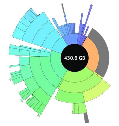 Les logiciels gratuits pour visualiser l'espace disque dur